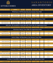 Available Inventory Ready for Your Clients!